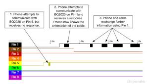 systems analysis of the apple lightning to usb cable chipworks apple s cross connected cable pinout combined software running on the phone ensures that the lightning usb cable itself does not need any special