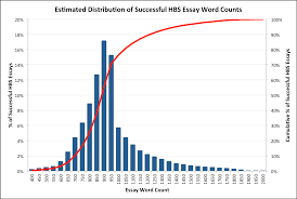essays mba admissions advisors how long should your hbs essay be