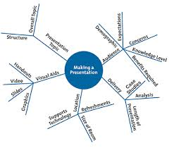 mind maps®  learning skills from mindtools comexample mind map  step