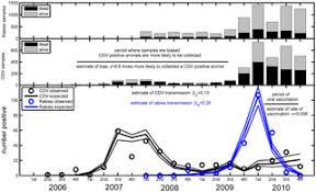 Rabies and Canine Distemper Virus Epidemics in the <b>Red Fox</b> ...