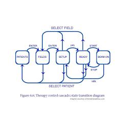 finite state machinestate transition diagram