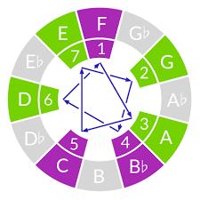 Learn diatonic harmony from a <b>classic breakbeat</b>   The Ethan Hein ...
