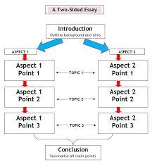 ap english thesis statement  essay academic service ap english thesis statement