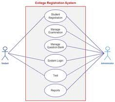 venn diagrams  psychology and hard to on pinterestuse case template for a college registration system  student and the administrator are the actors
