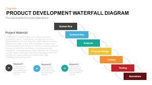 what is agile methodology disadvantage of waterfall model disadvantage of waterfall model bikesh srivastava pulse linkedin