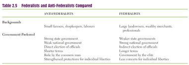 constitution day    federalists vs anti federalists   mr  ott    s    classwork  amp  homework  lesson powerpoint  federalists vs  anti federalists
