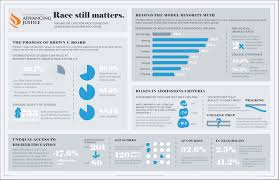 top anti affirmative action myths about sca noliesnohate race still matters infographic revised aaaj logo 1