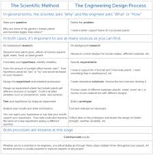 scientific method essay the scientific method vs the engineering design process school specialty blog