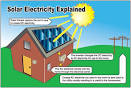 Solar panel explanation