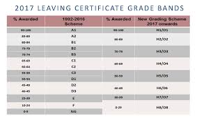 professional master of education primary teaching marino the grades and % percentage marks in the 1992 2016 grading scheme and the new 2017 scheme are set out