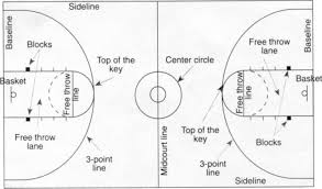 best images of basketball court diagram label   basketball court    basketball court diagram