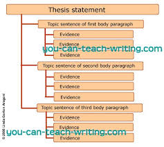 images about thesis statements on pinterest   thesis        images about thesis statements on pinterest   thesis statement  essay structure and paragraph