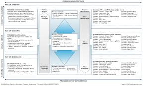 bpm handbook working the business process management bpm example of a model showing how and where the different parts maps matrices and