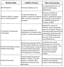 business entity types hemphilllaw com limited liability company limited partnership or other business form has its advantages and disadvantages an overview of some of the characteristics