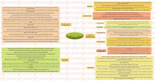 insights mindmaps effect of global warming on oceans and issue insights mindmaps ldquoeffect of global warming on oceansrdquo and ldquoissue of black moneyrdquo