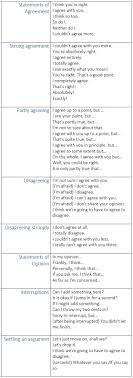 ideas about speak in english on pinterest  grammar in  expressions for agreeing and disagreeing in english   learn englishcommunicationvocabularyenglish