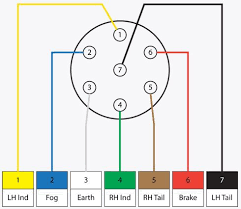 trailer wiring 7 pin diagram the wiring diagram rv trailer plug wiring diagram non commercial truck fifth wiring diagram · 92 f250 7 pin