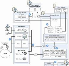 images of server architecture diagram   diagrams best images of service architecture diagram client server