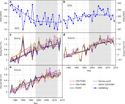 No trends in <b>spring and autumn</b> phenology during the global ...