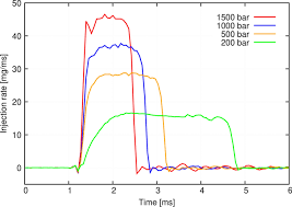 Large-Eddy Simulation Study of Ultra-High <b>Fuel Injection Pressure</b> ...