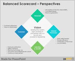easy tips to design balanced scorecard on powerpointbalanced scorecard   perspectives