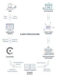 cards payments via credit debit cards docs s role in processing card payments