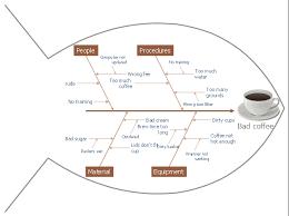 fishbone diagram   bad coffeefishbone diagram  reason  secondary cause  fishbone  effect  cause  category