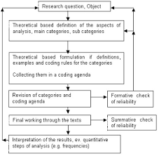 MB     Research Methodology   Model Question Paper