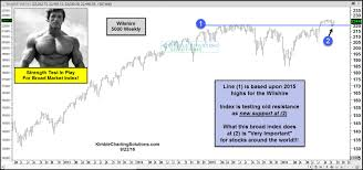 wilshire undergoing a key strength test net below looks at the wilshire 5000 one of the broadest stock indices in the world this key index is undergoing a key strength test right now