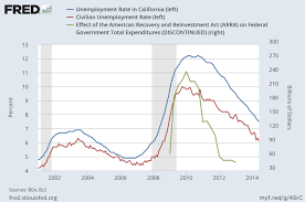 better economics the effect of stimulus on california unemployment here is the stimulus green line and unemployment california blue line national unemployment red line anything at the peak of the stimulus