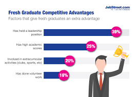 employers fresh graduates have unrealistic expectations factors that give fresh graduates an extra advantage
