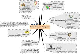 images about Human Resource Management on Pinterest   Human