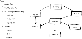 chapter   design and layoutearly ux flow diagram  hh    c     c  d f  b f  b c a  ab en us