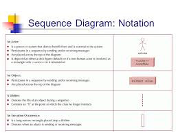 zeit design of information systems interaction design     sequence diagram  notation
