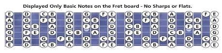 Note sulla tastiera della chitarra - consigli