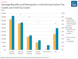 how does the federal tax system affect low income households how have effective tax rates for low income households changed over time