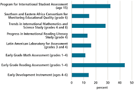 schooling is not education using assessment to change the figure 6 number of developing countries covered by existing international assessment regimes