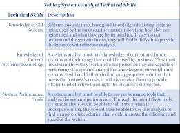 technical skills sticky keys below i will identify and describe some of the technical skills required to become a systems analyst security analyst and business analyst