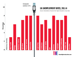 what should we be teaching the next generation of computer uk unemployment rates 2011 2014
