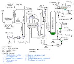 fluid catalytic cracking   wikipediareactor and regenerator edit