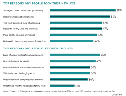 staff retention avoiding the cost of saying goodbye alexander top reasons for leaving a job and taking