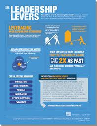 zenger folkman infographics leadership levers infographic 3 41116