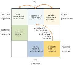 Multiple Revenue Streams   Virtual Case Study  Adult Entertainment Amazon Web Services