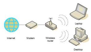 how to set up wireless network connection in windows 7 8 10 at this point your main computer should be able to connect to the internet if it is not connecting to the internet the connections must be wrong