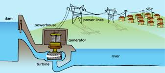 natural sciences grade study the following diagram which shows a hydropower plant at the edge of a dam  then answer the questions that follow