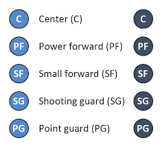 basketball court diagram and basketball positions   basketball    basketball positions diagram symbols   small forward  sf  shooting guard  sg  power