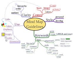 mind map   lxdminp map