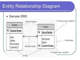 dbs    entity relationship diagram  agenda entity relationship    entity relationship diagram sample erd primary key notation foreign key notation relationship entity attributes entity name