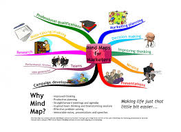 mind map® examples mind mapping mind maps for marketers high level