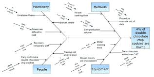 process improvement made easy  the cause and effect aka ishikawa    process improvement made easy  the cause and effect aka ishikawa aka fishbone diagram